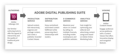 Getting Started With The Adobe Digital Publishing Suite